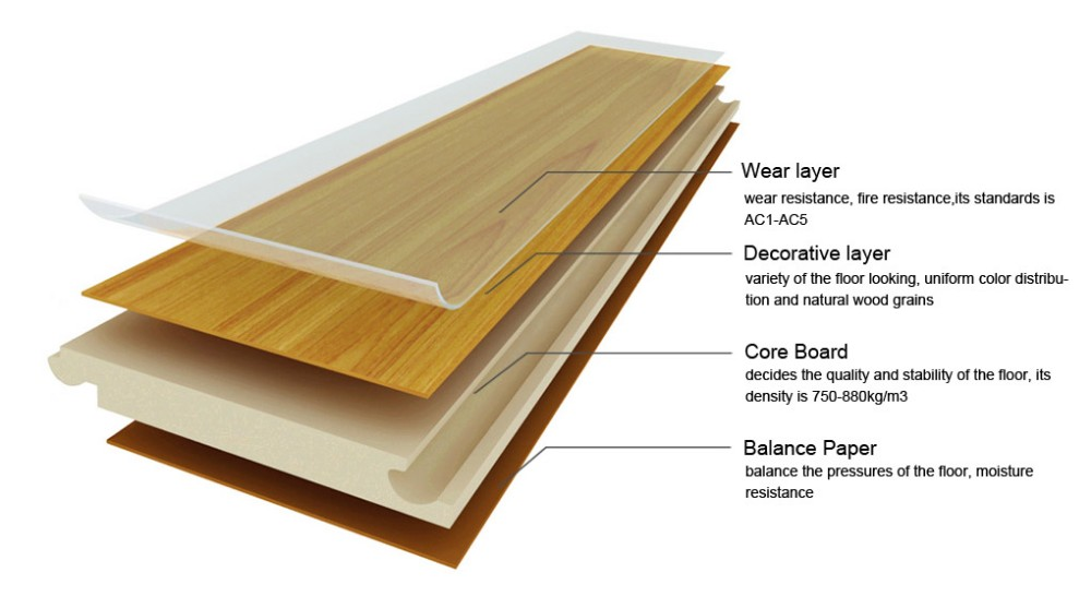 Laminate timber floor displaying layers from Floors Direct Australia
